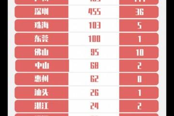 最新广东新增境外输入7例悉数来自广州深圳陈述1例湖北输入病例