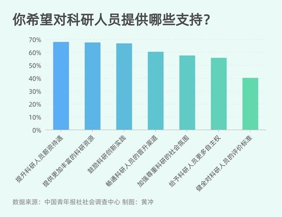 95.6%受访青少年敬佩坐得住冷板凳的基础科学研究者